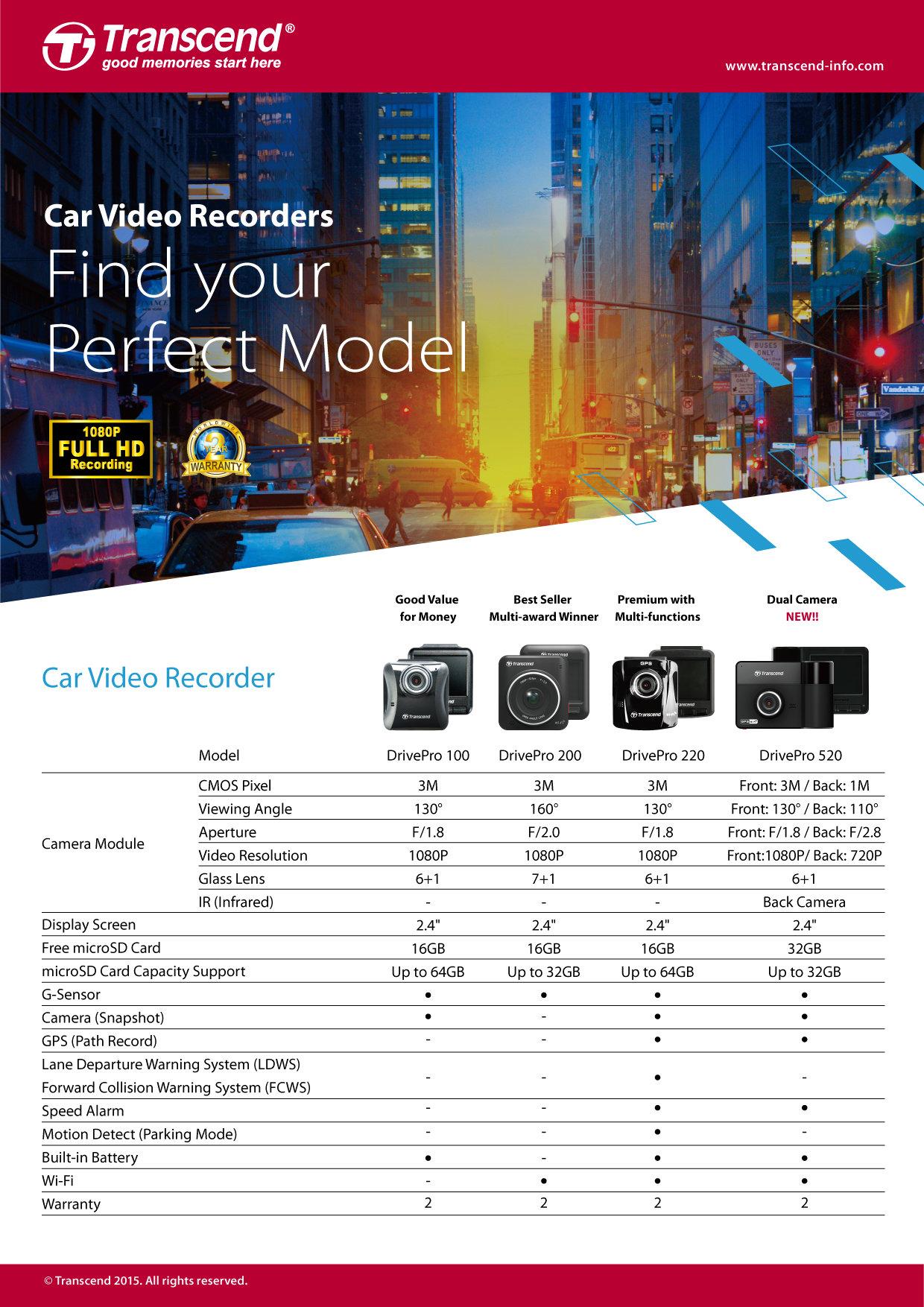 Transcend DrivePro dashcam comparison