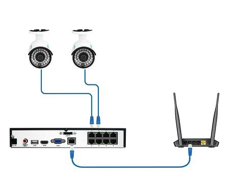 Reolink PoE 5MP Camerasysteem
